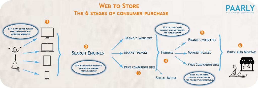 The 6 Stages of Consumer Purchase